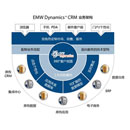 Customer Relationship Management Platform (China)