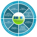 DW-iHR Human Resource Management System (HRM) (Hong Kong)