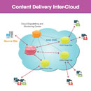 Content Delivery Inter-Cloud (Hong Kong)